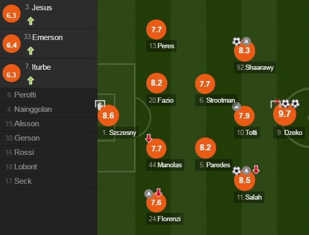Dzeko dhe Salah ishin më të mirën në këtë takim.